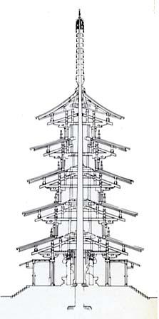 functional architecture diagram energy profile diagram